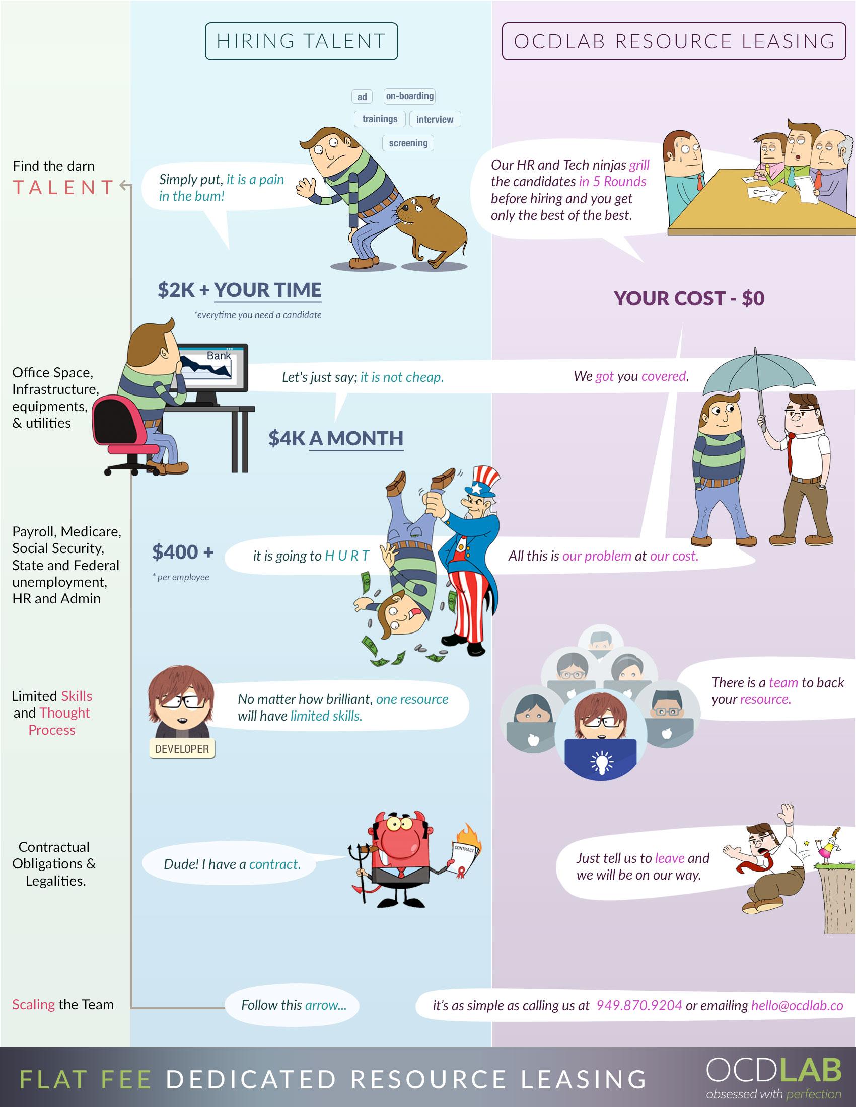 hiring-vs-ocdlab