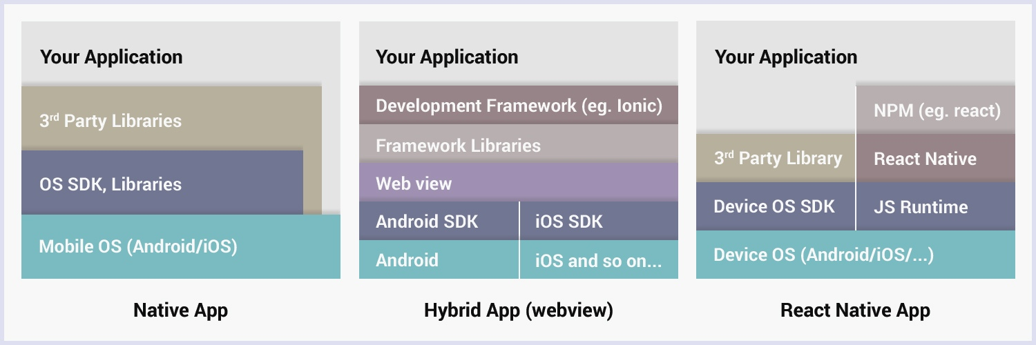 Is React Native future of app development? - OCDLAB
